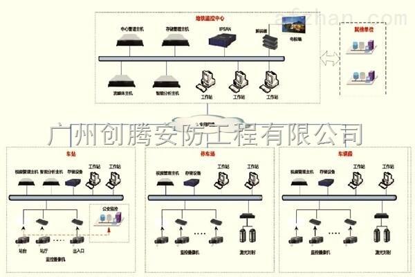 创腾安防提供安装地铁cctv监控系统