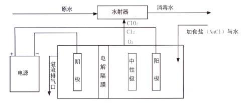智能型高频开关恒流电解电源将交流电变为电压不超过12伏(安全电压)的