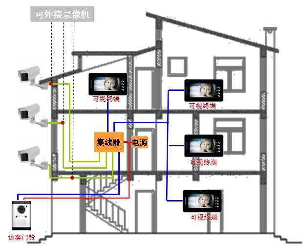 天马电子监控联动别墅可视对讲门铃解决方案