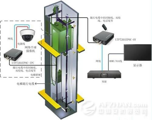 优特普电梯网络监控信号传输解决设计方案