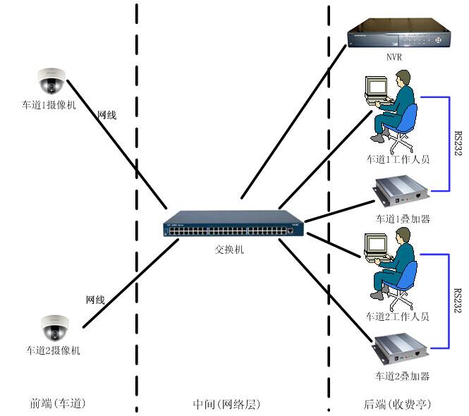 网络摄像机路桥收费字符叠加器