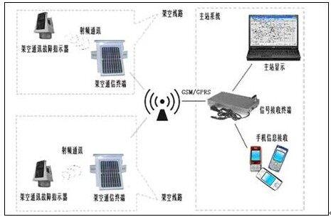 输电线路智能故障监测装置