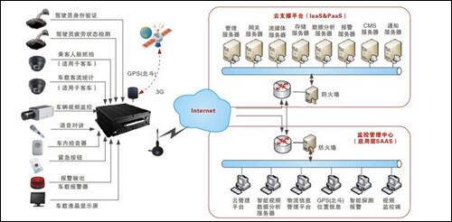 深圳飞瑞斯车载智能视频管理系统