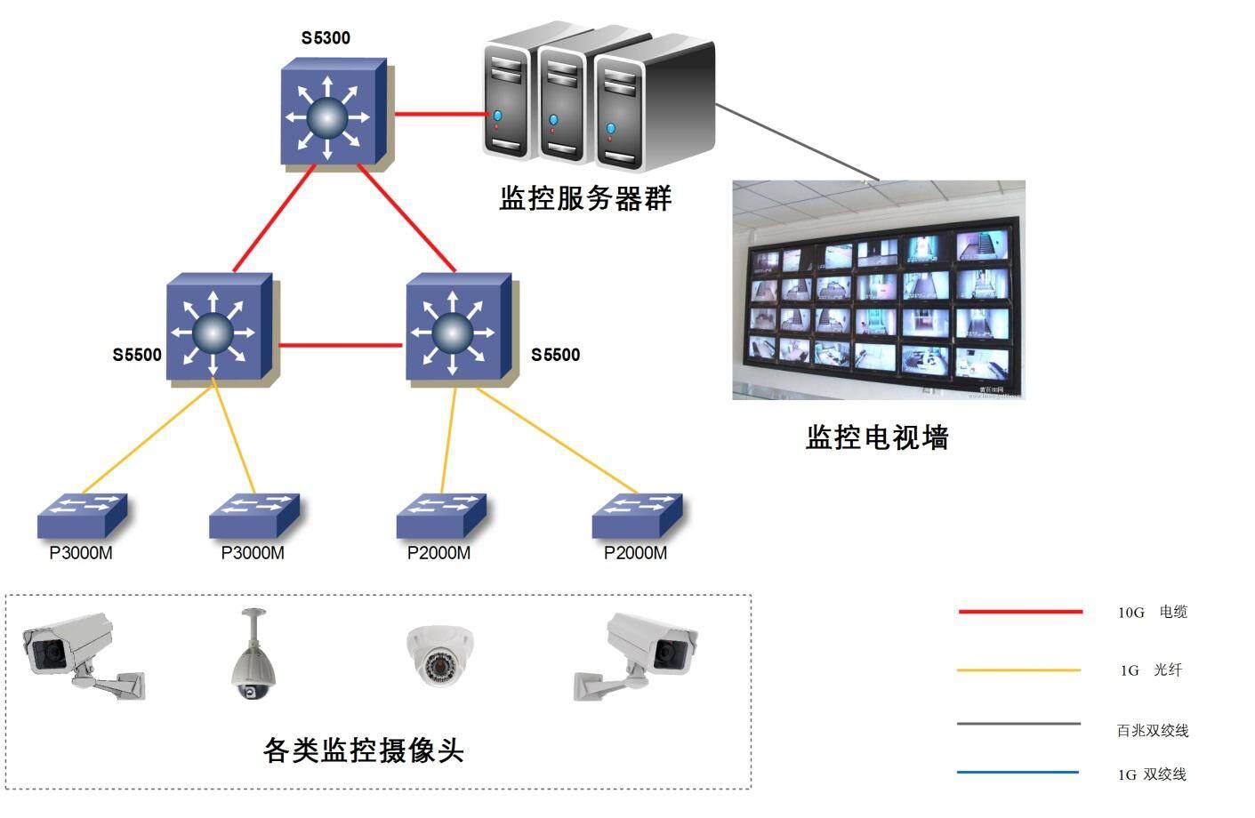监控系统则不存在这种问题,因为封装成ip包的视频信号通过计算机网络