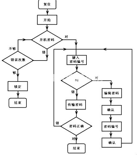 便携防盗密码输入器 单片机设计分析