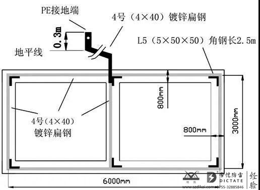 在距建筑物1.5~3.0m处,以6m×3m矩形框线为中心,开挖宽度为0.8m、深0.6~0.8m的土沟,两长边中间贯通,采用长2.5m的L5(5×50×50)镀锌角钢,在沟底的每个交点处垂直打入一根,共计6根,作为垂直接地极;然后采用4号(4×40)镀锌扁钢将六根角钢焊接连通,作为水平接地极;再用4号镀锌扁钢焊在地网框架的中间部位,引出至机房外墙角,离地高0.