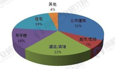我国智能照明产品在各类建筑中的分布(单位:%)